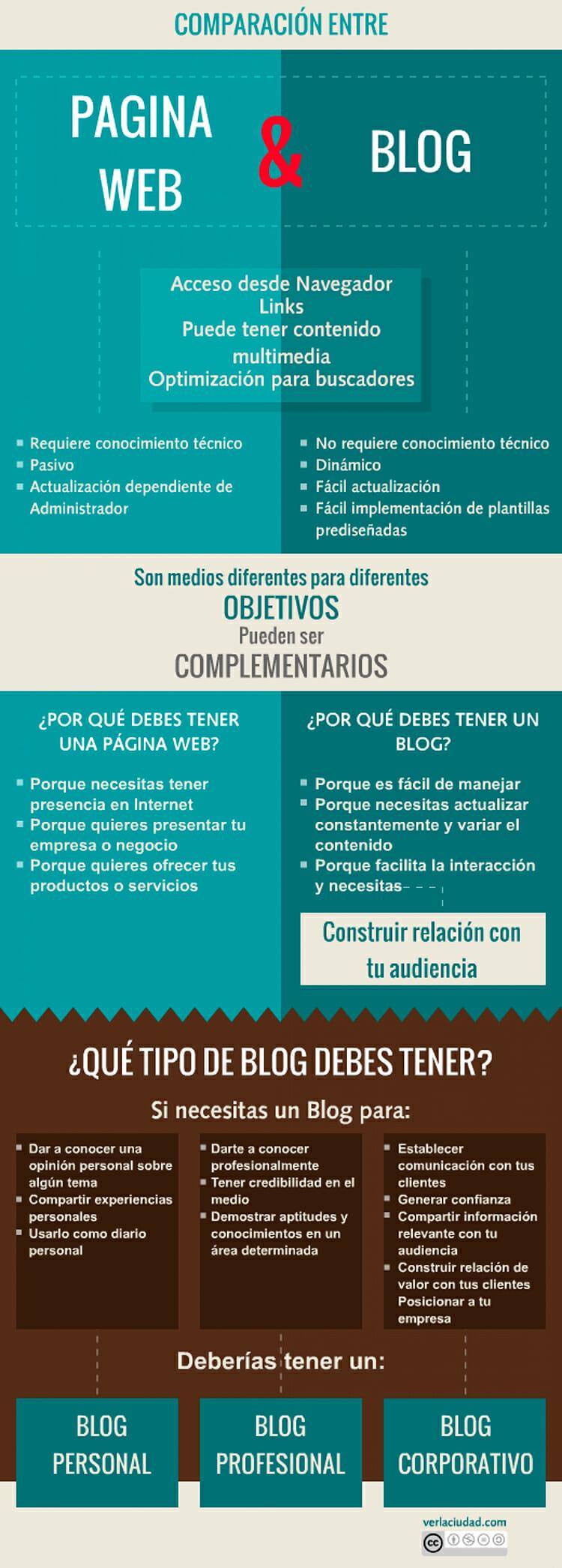 infografía web o blog corporativo